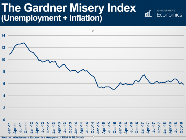 The-Gardner-Misery-Index.png
